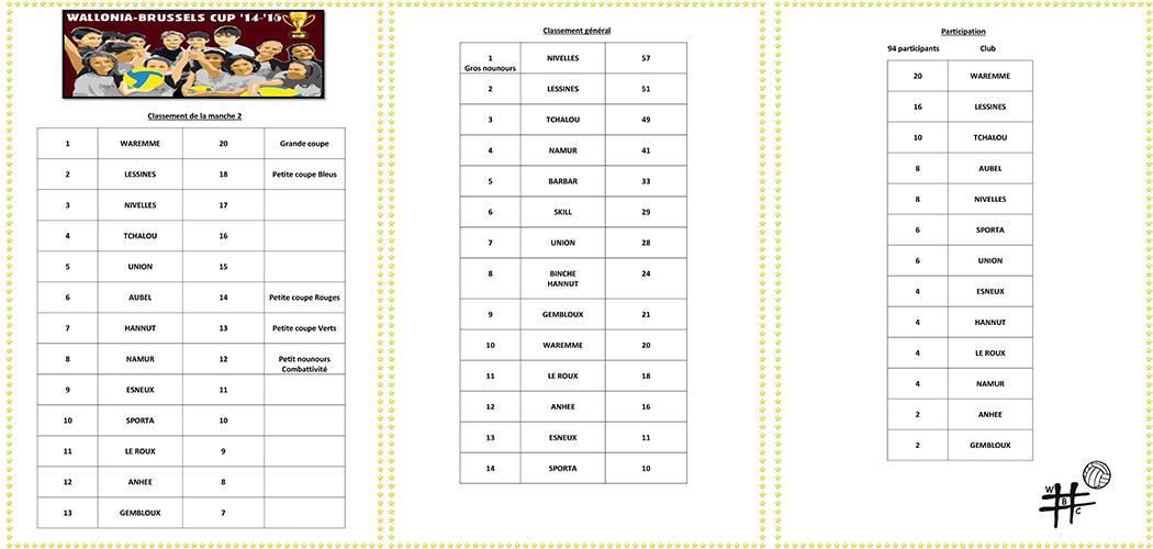 classement Wallonia-Brussesls Cup